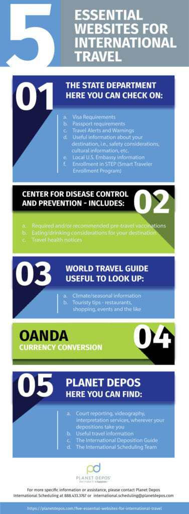 5 Essential Websites for International Travel